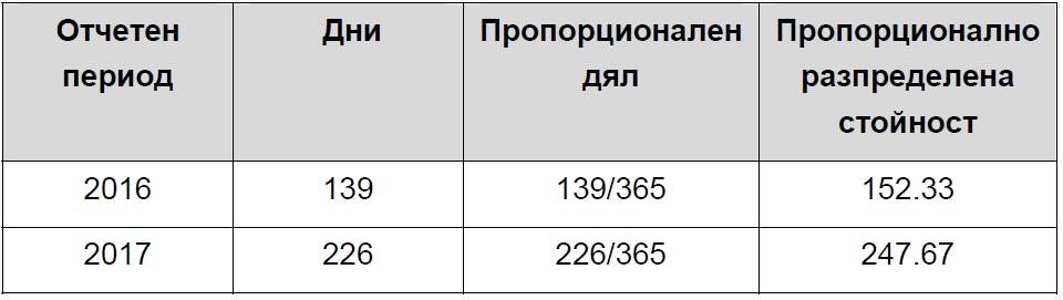 03-Разпределяне на стойността